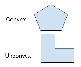 convex and uncovex shapes
