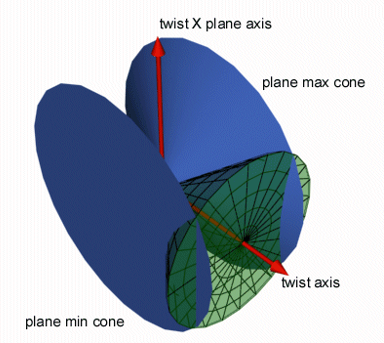 plane cones intersecting the movement cone