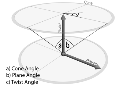 Twist Cone and Plane axes