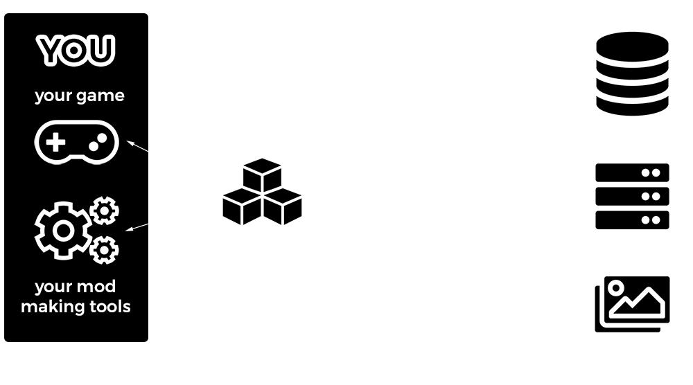 sdk diagram invert