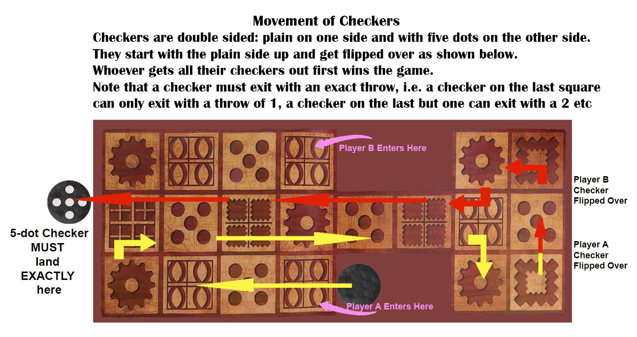 Ur movement of checkers